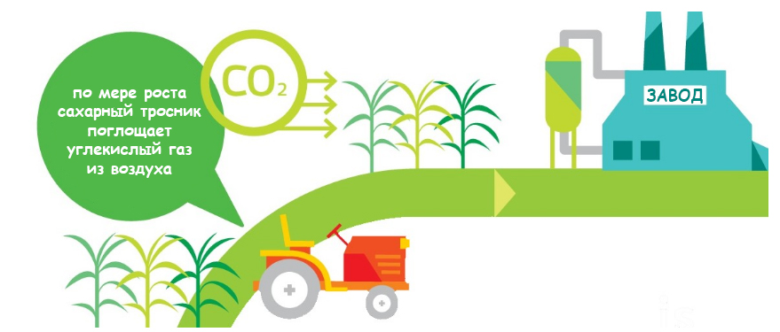 Цикл CO2